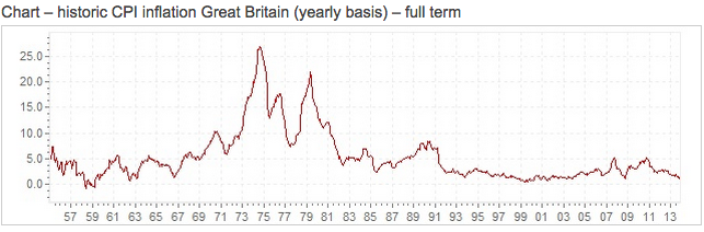 Bitcoin inflation rate